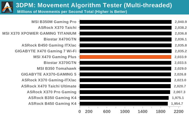 3DPM: Movement Algorithm Tester (Multi-threaded)