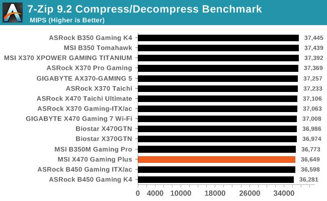 7-Zip 9.2 Compress/Decompress Benchmark