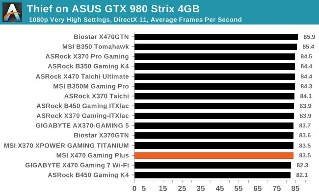 Thief on ASUS GTX 980 Strix 4GB