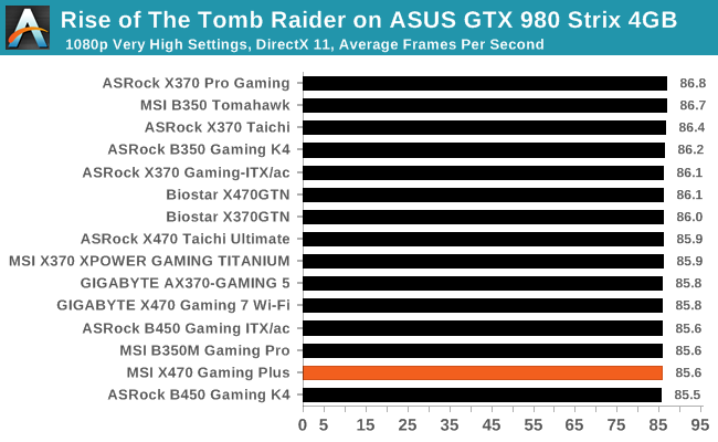 Rise of The Tomb Raider on ASUS GTX 980 Strix 4GB