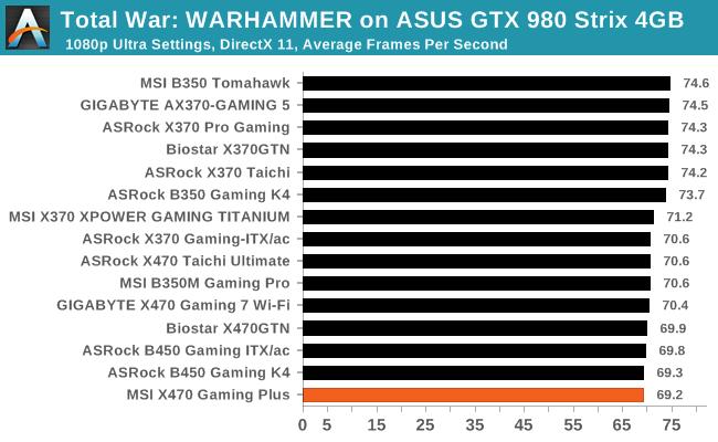 Total War: WARHAMMER on ASUS GTX 980 Strix 4GB
