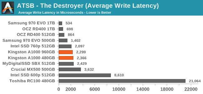 ATSB - The Destroyer (Average Write Latency)