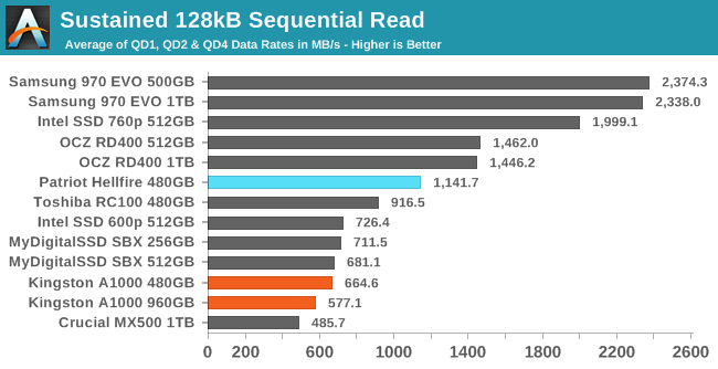 Sequential Performance - The Kingston A1000 NVMe SSD Review