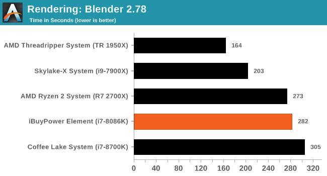 CPU Performance: Short Form - iBuyPower Element Gaming PC