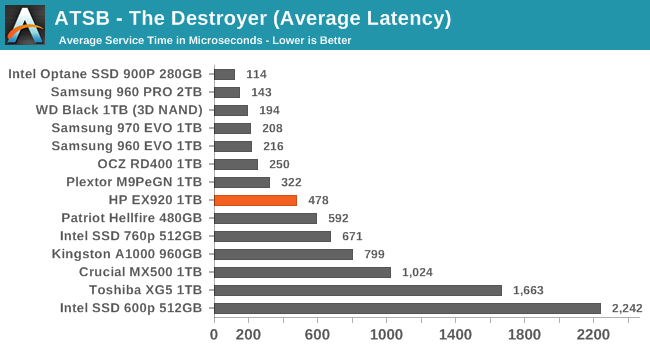 AnandTech Storage Bench - The Destroyer - The HP EX920 M 2