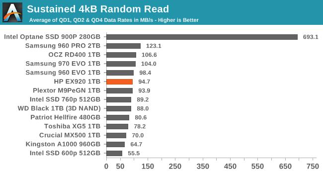 Sustained 4kB Random Read