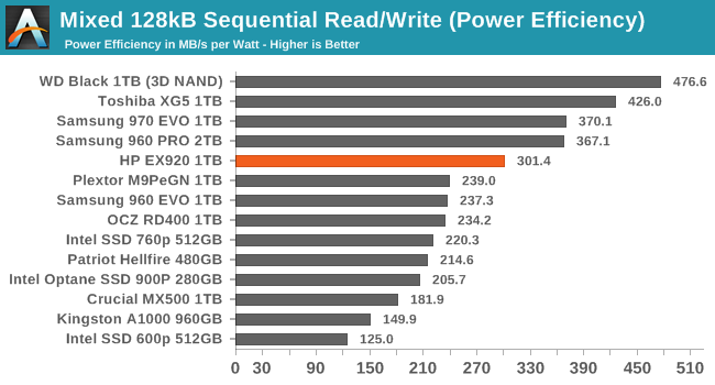 Sustained 128kB Mixed Sequential Read/Write (Power Efficiency)