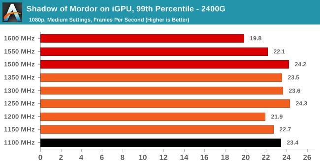 Ryzen 5 2400G Integrated Graphics OC (2) - AMD Ryzen 5 2400G and