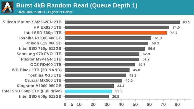 Random Performance - The Intel SSD 660p SSD Review: QLC NAND Arrives
