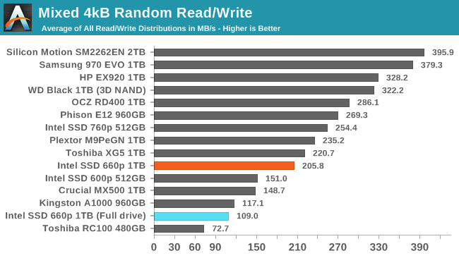 Mixed 4kB Random Read/Write