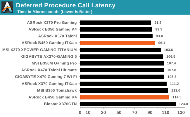 Deferred Procedure Call Latency