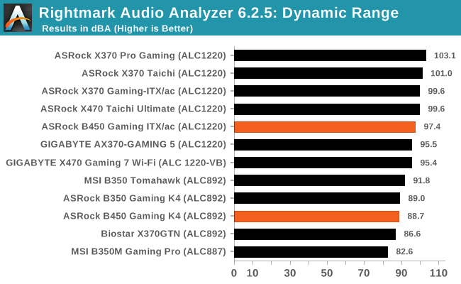 Rightmark Audio Analyzer 6.2.5: Dynamic Range