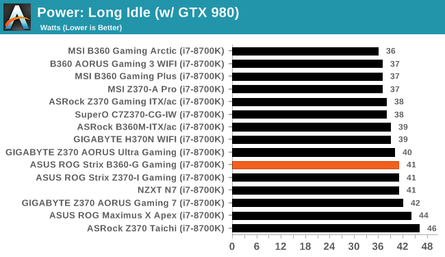 System Peformance - The ASUS ROG Strix B360-G Gaming Review