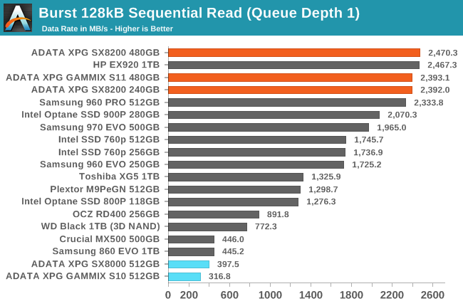 Sequential Performance - The ADATA XPG SX8200 & GAMMIX S11