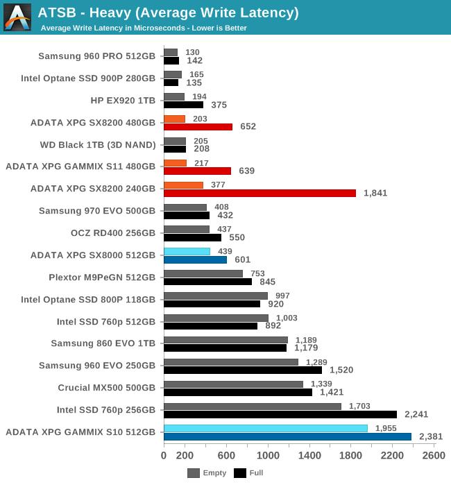 ATSB - Heavy (Average Write Latency)