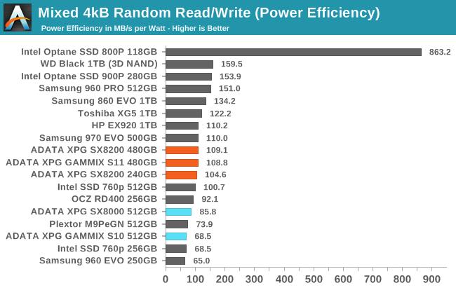 Mixed Read/Write Performance - The ADATA XPG SX8200 & GAMMIX S11