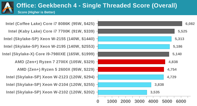 Benchmarking Performance: CPU Office Tests - The Intel Xeon