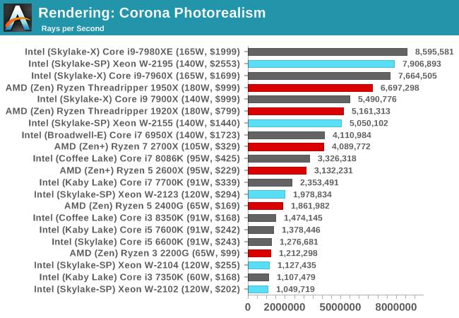 Benchmarking Performance: CPU Rendering Tests - The Intel