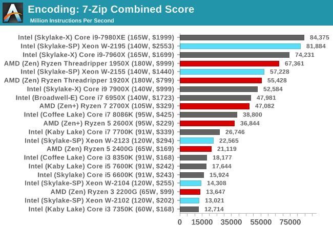 Benchmarking Performance: CPU Encoding Tests - The Intel Xeon W