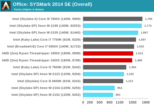 Benchmarking Performance: CPU Office Tests - The Intel Xeon W Review