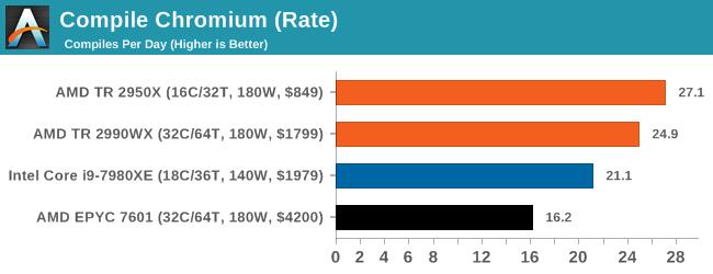 Compile Chromium (Rate)