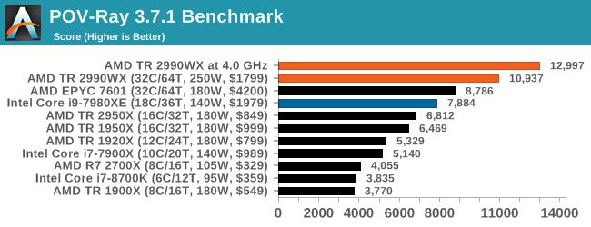Overclocking: 4 0 GHz for 500W - The AMD Threadripper 2990WX