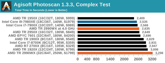 Agisoft Photoscan 1.3.3, Complex Test (copy)