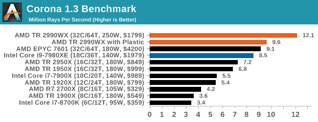 Corona 1.3 Benchmark