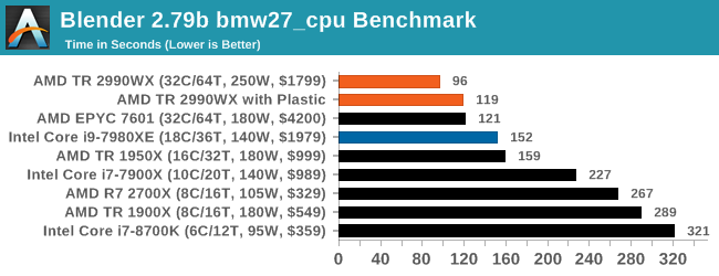 Thermal Comparisons and XFR2: Remember to Remove the CPU