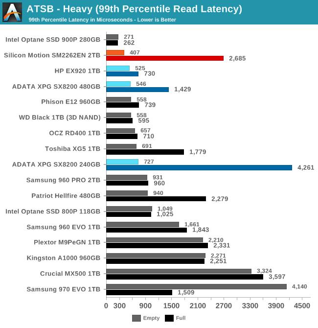 ATSB - Heavy (99th Percentile Read Latency)