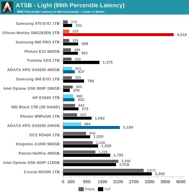ATSB - Light (99th Percentile Latency)