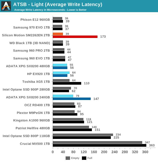 ATSB - Light (Average Write Latency)