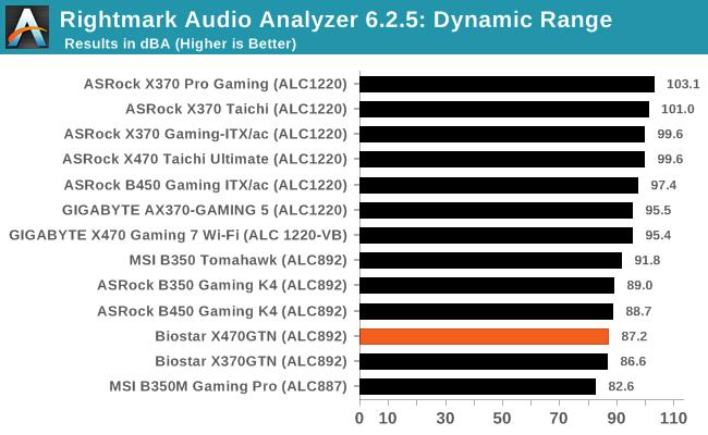 System Performance - The Biostar X470GTN Motherboard Review: AM4 ITX