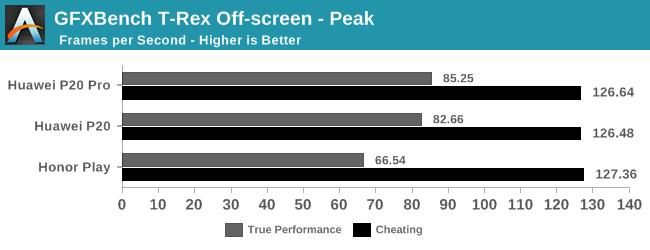 GFXBench T-Rex Off-screen - Peak