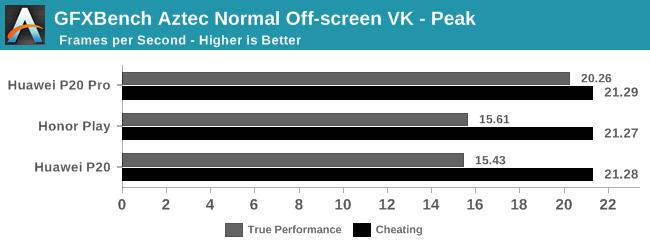 GFXBench Aztec Normal Off-screen VK - Peak