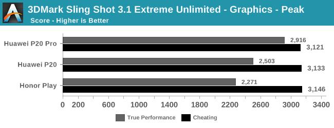 3DMark Sling Shot 3.1 Extreme Unlimited - Graphics - Peak