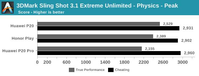 3DMark Sling Shot 3.1 Extreme Unlimited - Physics - Peak
