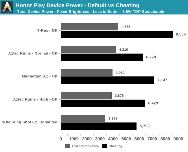 Honor Play Device Power - Default vs Cheating