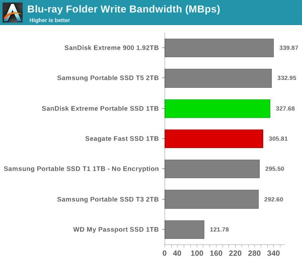 Blu-ray Folder Write