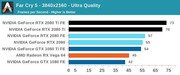 Far Cry 5 - The NVIDIA GeForce RTX 2080 Ti & RTX 2080