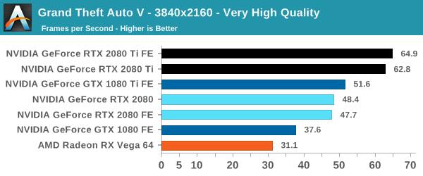 gta 5 pc specs for 60fps