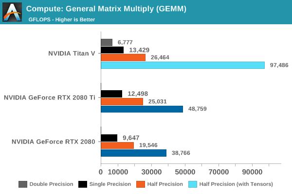 Compute: General Matrix Multiply Single Precision (SGEMM)