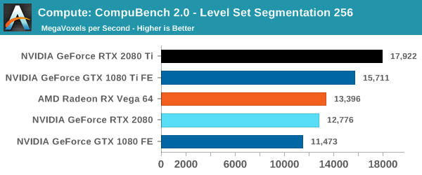 Compute: CompuBench 2.0 - Level Set Segmentation 256