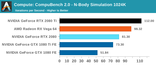 Compute: CompuBench 2.0 - N-Body Simulation 1024K