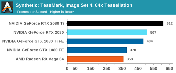 Synthetic: TessMark, Image Set 4, 64x Tessellation