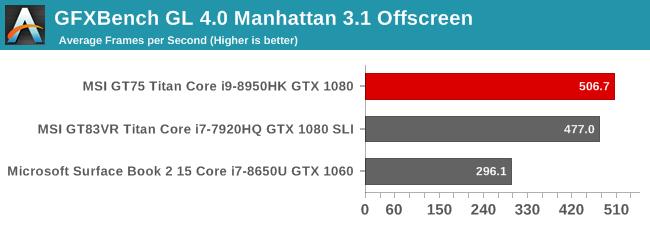 GFXBench GL 4.0 Manhattan 3.1 Offscreen