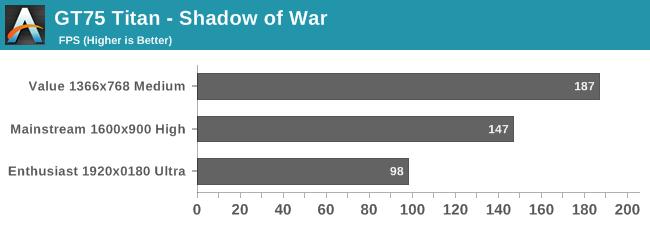 GT75 Titan - Shadow of War