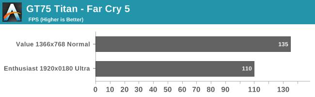 GT75 Titan - Far Cry 5