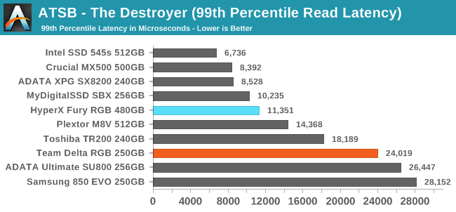 ATSB - The Destroyer (99th Percentile Read Latency)