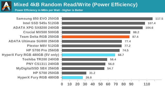 Mixed Read/Write Performance - The Team Group Delta RGB SSD